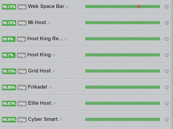 Uptime Robot Results