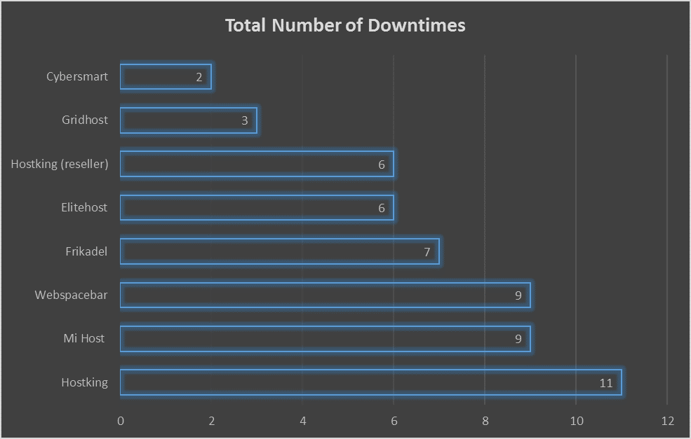 Number of Downtimes