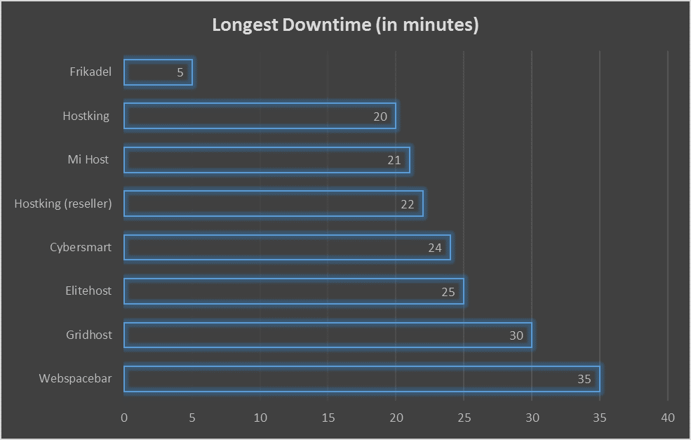 Longest Downtime