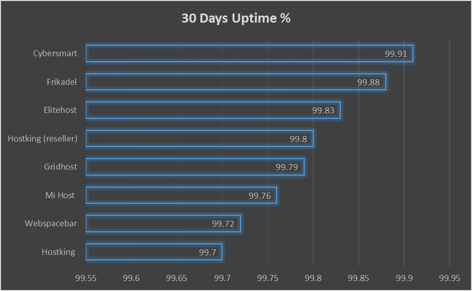 Uptime Percentages